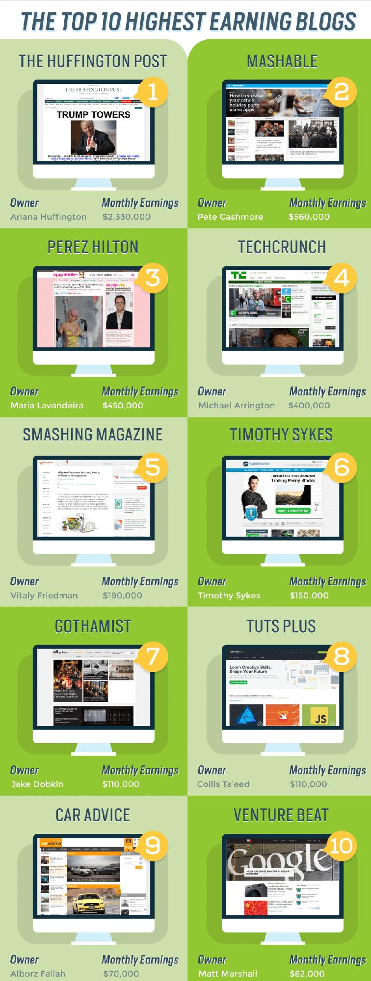 Top-Earning-Blogs